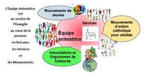 Illustrer les relations entre l'EA et les services et mouvements